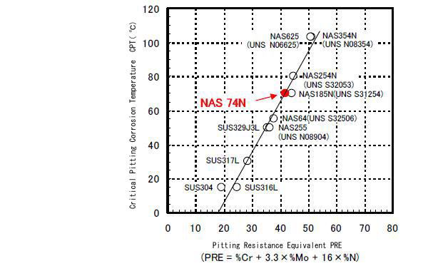 Astm g48 method a pdf